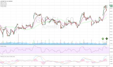 GOOGL: GOOGL huge vol hourly chart