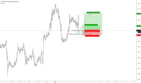 USDCAD: Usdcad - another long shot