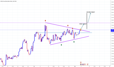 GBPAUD: GBPAUD Triangle Breakout And Possible Long Opportunity