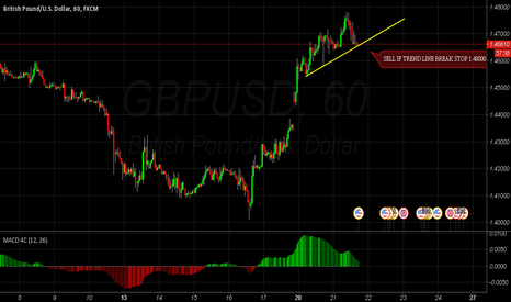 GBPUSD: GBPUSD Reversal Trend