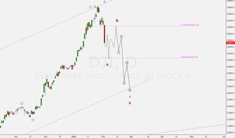 DJI: Dow Jones roadmap