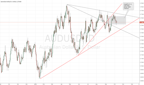 AUDUSD: W42 Try for re-test around 0.7668