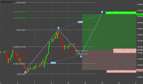 GBPJPY: GBPJPY (((forecast)) gbp/jpy is target 155.00 ((200 Pip Rally ))