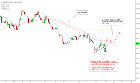 ZS1!: SOYBEANS is the downtrend over?