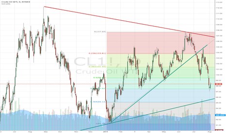 CL1!: Big CL triangle formation