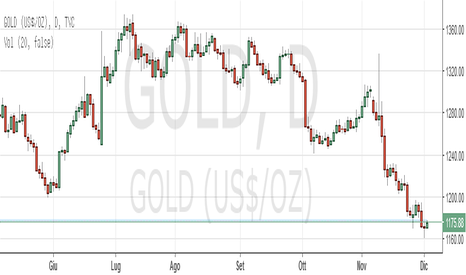 GOLD: Intraday: Gold pronto per il rialzo