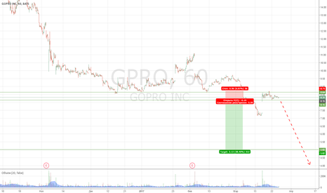 GPRO: Продажа GPRO