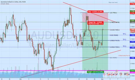 AUDUSD: AUD/USD after RBA Interest Rate Decision