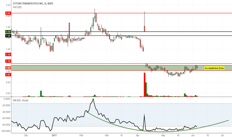 CYTX: CYTX Consolidation here for next break through $1.12 resistance.