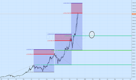 BTCUSD: $BTCUSD Retracement from Extension
