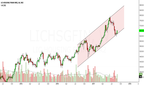 LICHSGFIN: lic housing finance looks bullish in medium term.