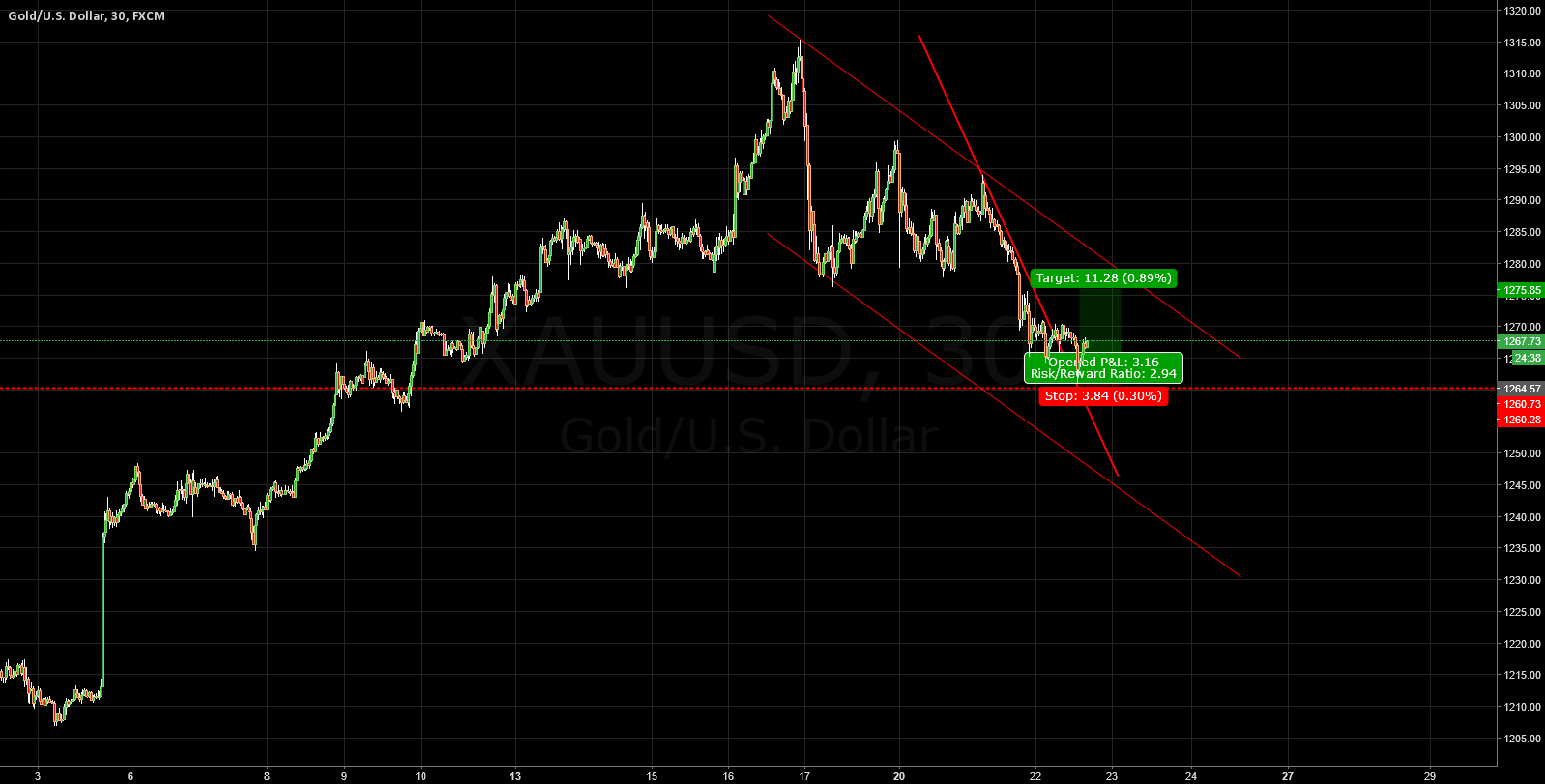 XAUUSD:LONG FOR 30M TRENDLINE BROKE