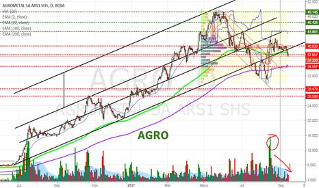 AGRO: AGRO - Agrometal Perdiendo EMA de 100 días