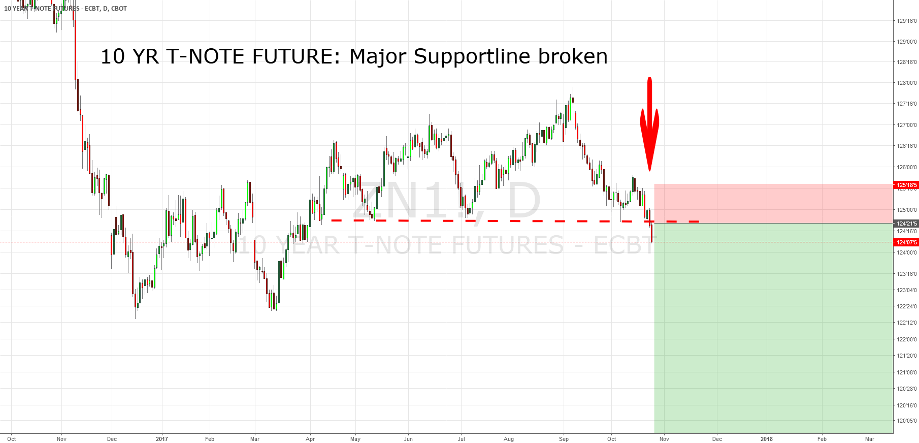 10 YR T-Note Futures: Major Support Line Broken