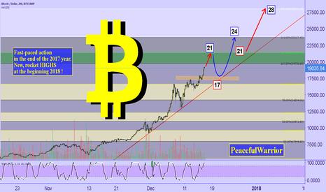 BTCUSD: Bitcoin year-end