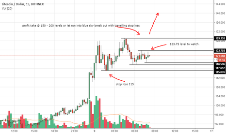 LTCUSD: LTC Tightening Range ..