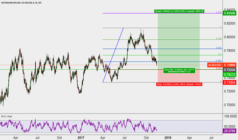 AUDUSD: Long opportunity