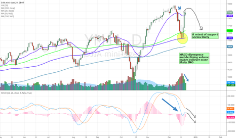 YM1!: Looking for a retest of support for the DOW YM