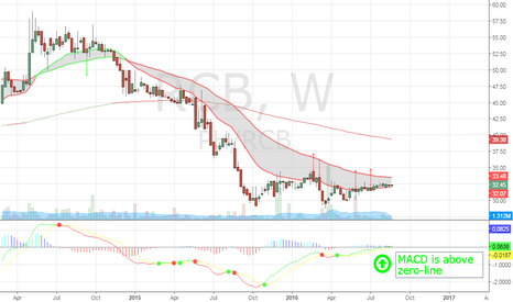 PH/RCB: Looking for a reversal as RCB's MACD is above zero-line