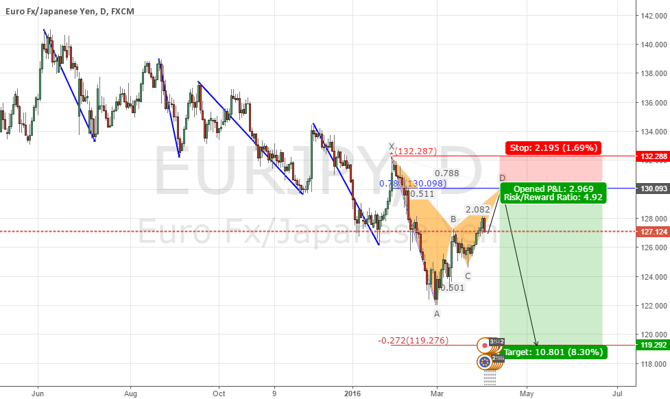 EURJPY downtrend continuation + Forex Weekly Forecast Video
