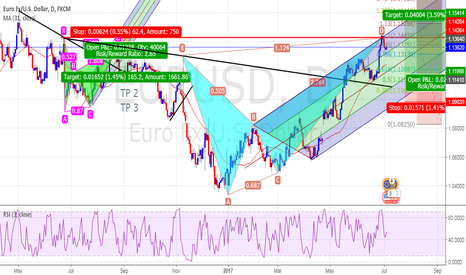 EURUSD: Sell Now Or Wait Again?
