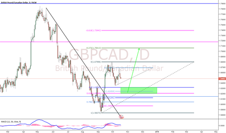 GBPCAD: GBPCAD Forecast - Wave Analysis