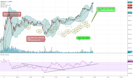 AAPL: how NOT to trade AAPL OPEX