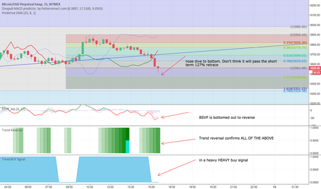 XBTUSD: Short term XBT/USD reversal possibility