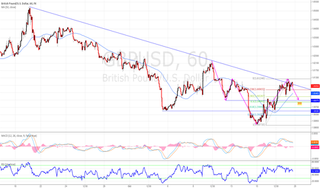 GBPUSD: GBPUSD IS SHORT AND LONG