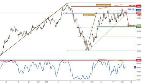 EURJPY: EURJPY right below major resistance, prepare to sell