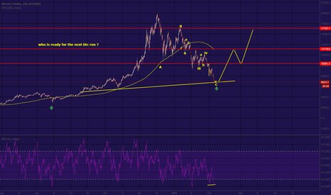BTCUSD: are you  ready for the sky rocket ?