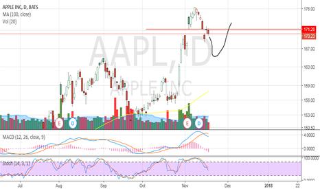 AAPL: Looks very weak