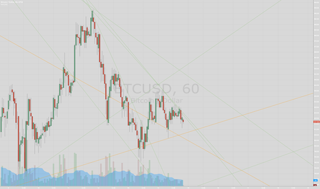 BTCUSD: extremely detailed analysis