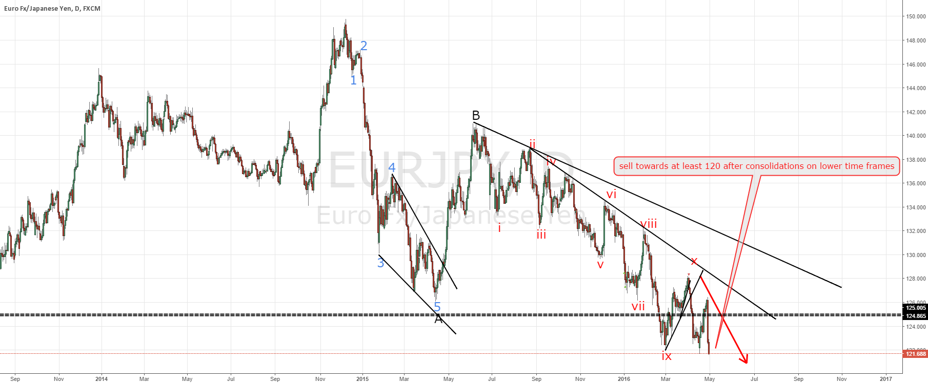 EURJPY sell towards at least 120
