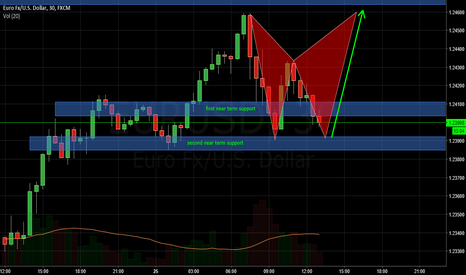 EURUSD: Possible Harmonic Pattern SHORT TERM 30M CHART