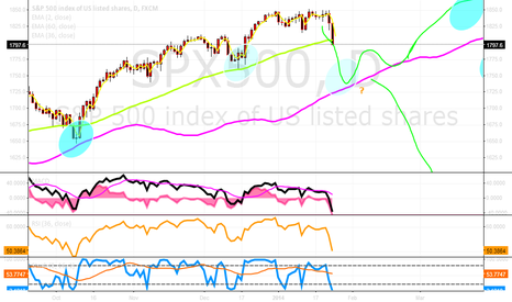SPX500: SPX - Support no1 breached