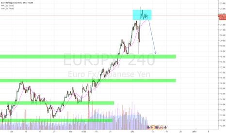 EURJPY: EURJPY break to the downside?