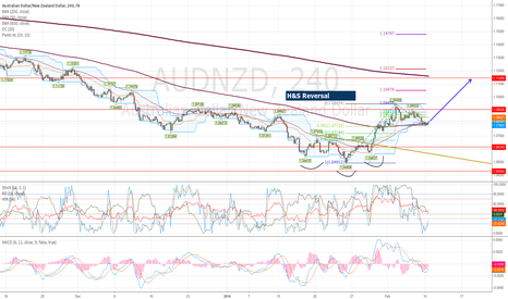 AUDNZD: AUDNZD H&S Reversal, Long to 1.1145/1.212