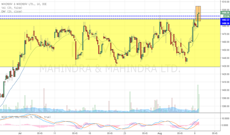 M_M: Mahindra & Mahindra Breaks out of Consolidation
