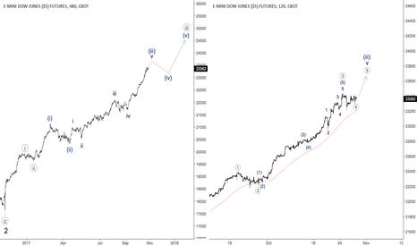 YM1!: DJIA - bullish trend