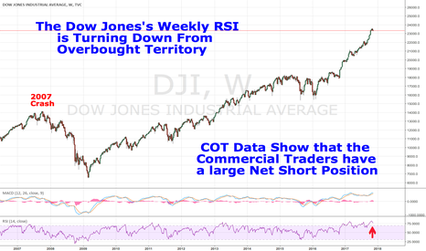 DJI: The Dow Jones's Weekly RSI is overbought and turning down