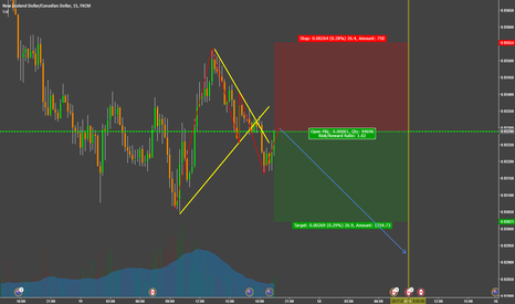NZDCAD: Buy the rumor, sell the fact (CAD)