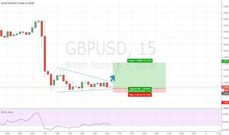 GBPUSD: GBP/USD Convergence and Likely uptrend