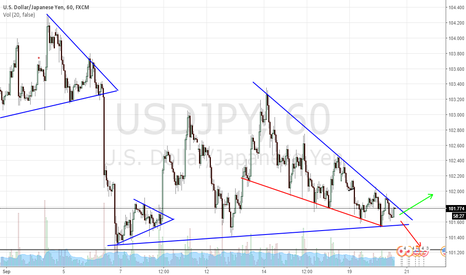 USDJPY: USDJPY Triangle within a traingle