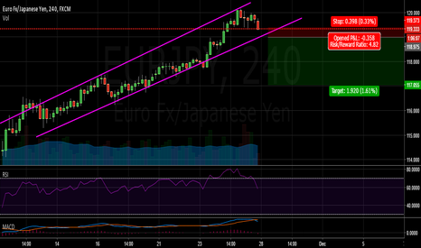 EURJPY: Waiting patiently for a break out of the channel