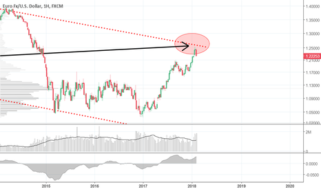 EURUSD: Основная валютная пара на глобальном сопротивлении сейчас