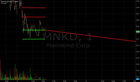 MNKD: Still Making Money