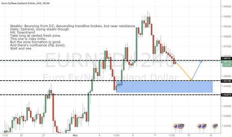 EURNZD: EURNZD - some thoughts