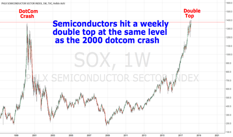 SOX: Semiconductors hit a weekly double at the 2000 crash level.