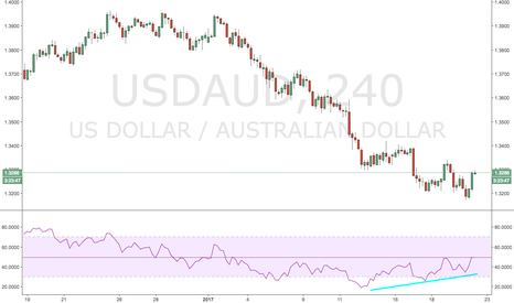 USDAUD: Aussie Dollar Weakness